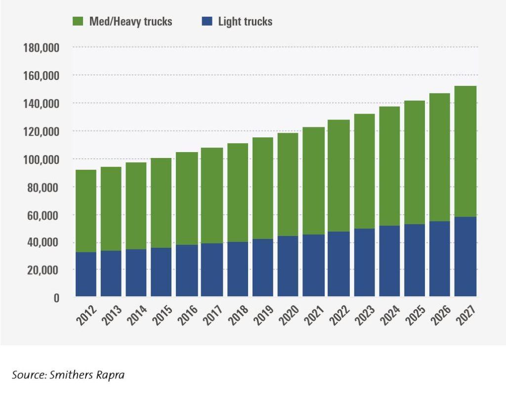 Data directory: an assessment of the truck tire market