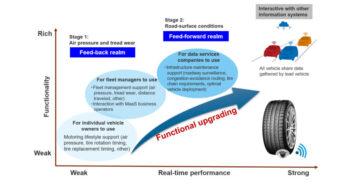 Yokohama details plans for tire sensing technology development